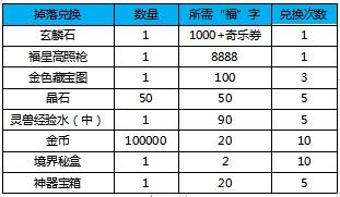 《九界伏魔录》活动:2.3-2.10春节活动